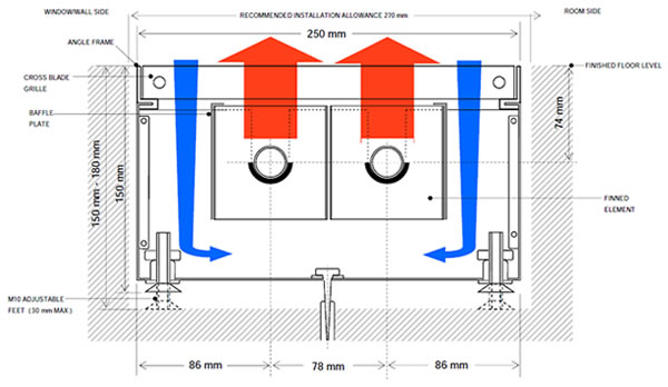 Trench heating limited forced air heating systems for Types of forced air heating systems